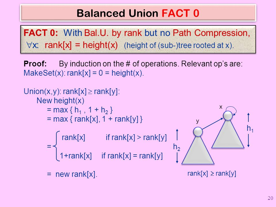 Balanced Union FACT 0 FACT 0: With Bal.U. by rank but no Path Compression, x: rank[x] = height(x) (height of (sub-)tree rooted at x).